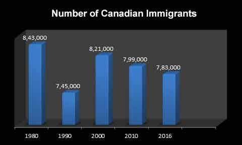canadian immigrant in usa